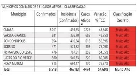 Quinta-feira (02): Confira lista de municípios com classificação de risco muito alto de contaminação