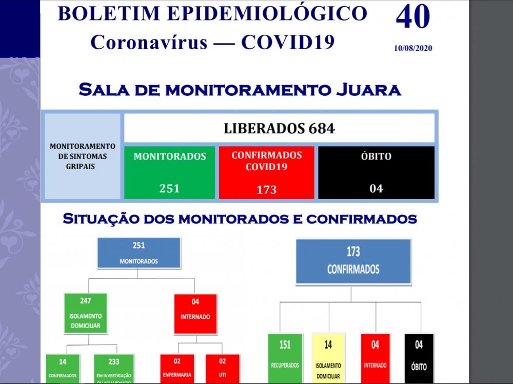 Juara chega aos 173 casos de pessoas infectadas com coronavírus e registra o 4º óbito